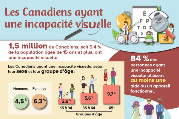 Les Canadiens avant une incapacité visuelle, 2017