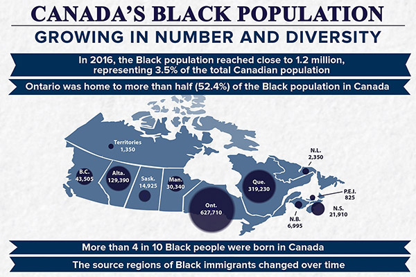 Canada's Black population: Growing in number and diversity