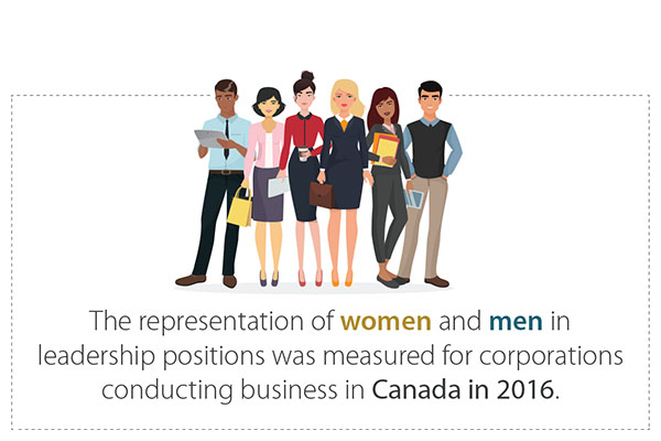 Women in corporate Canada: Who's at the top?