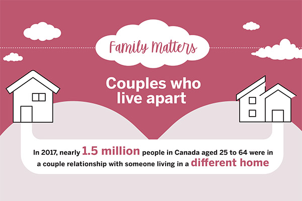 Family Matters: Couples who live apart