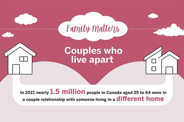 Family Matters: Couples who live apart - thumbnail