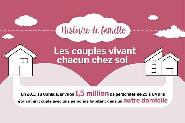 Histoire de famille: Les couples vivant chacun chez soi