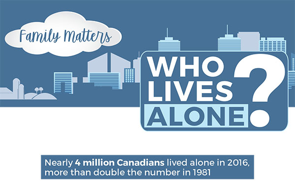 Family Matters: Who Lives Alone?