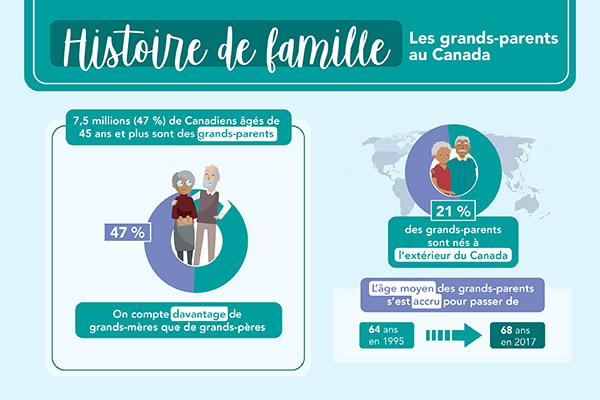 Histoire de famille: les grands-parents au Canada