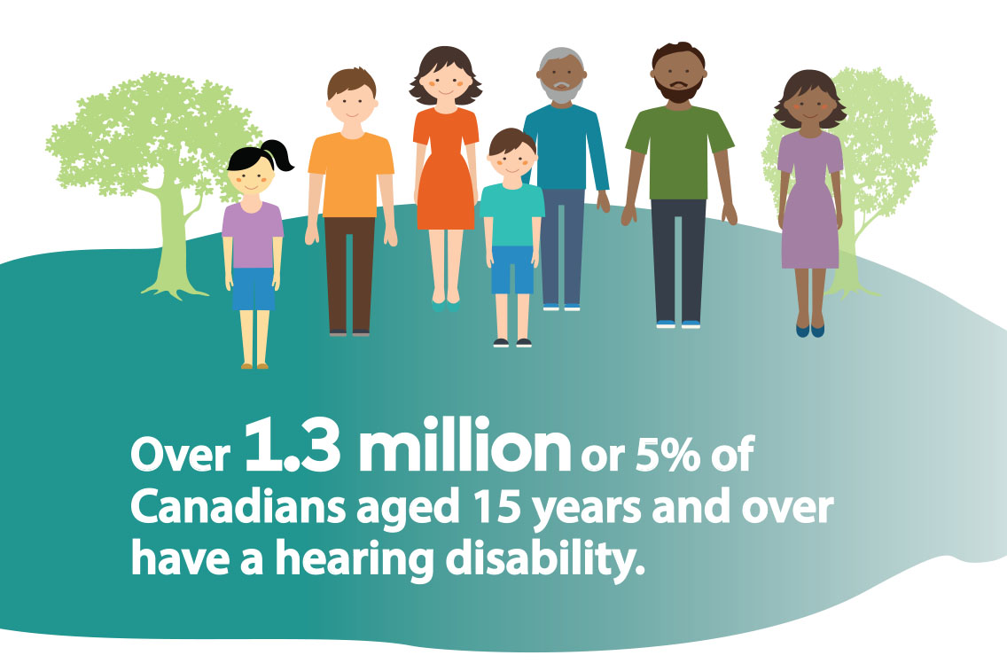 Canadians with a Hearing Disability