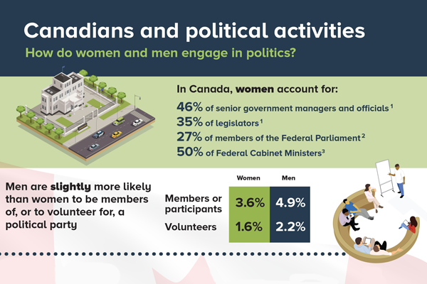 Tab 4: Infographic: Canadians and political activities - thumbnail