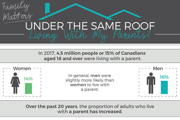 Family Matters: Under the same roof, living with my parents!