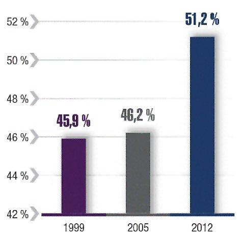 Graphique - Résilience des actifs