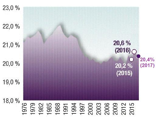 Graphique - Répartition du revenu