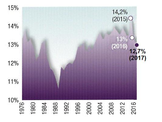 Graphique - Faible revenu relatif