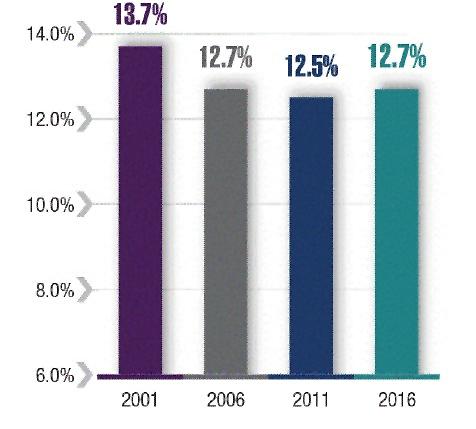 Chart - Unmet housing needs