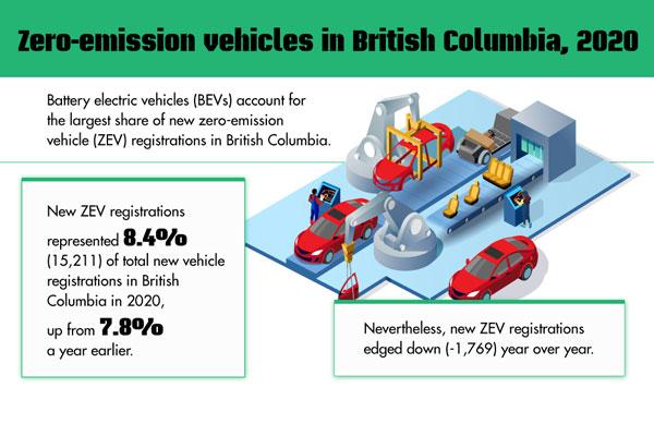 Zero-emission vehicles in British Columbia, 2020