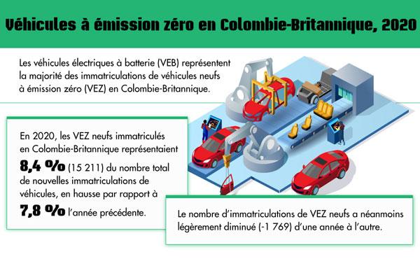 Véhicules à émission zéro en Colombie-Britannique, 2020