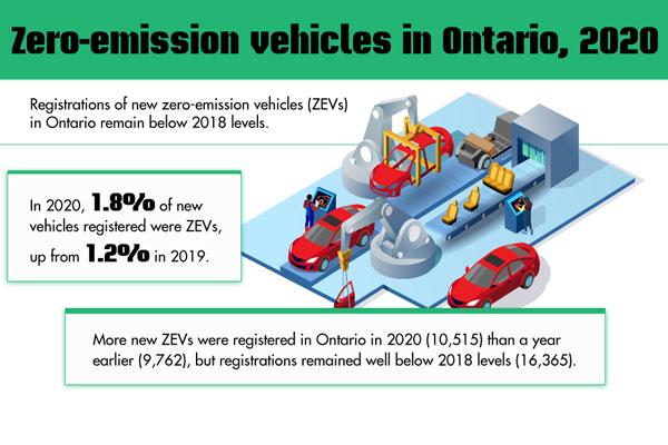 Zero-emission vehicles in Ontario, 2020