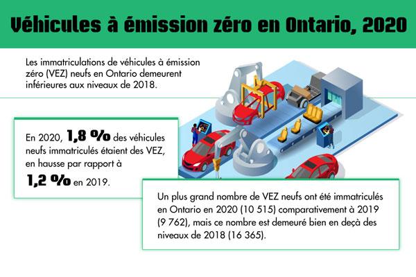 Véhicules à émission zéro en Ontario, 2020