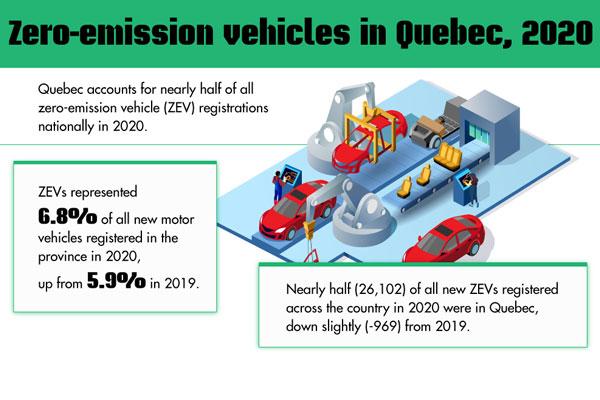 Zero-emission vehicles in Quebec, 2020