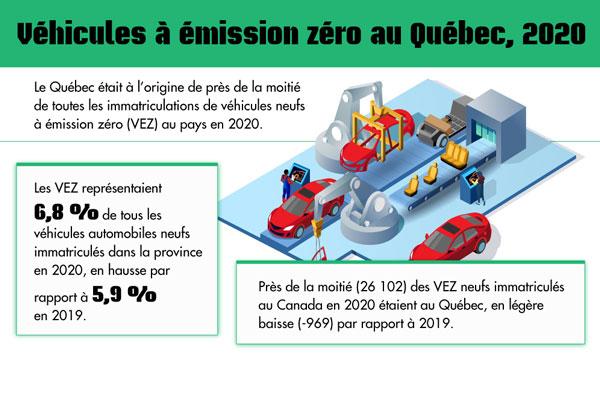 Véhicules à émission zéro au Québec, 2020