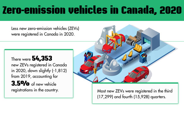 Zero-emission vehicles in Canada, 2020