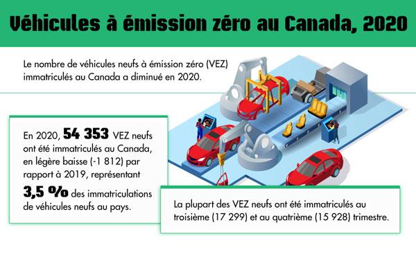 Véhicules à émission zéro au Canada, 2020