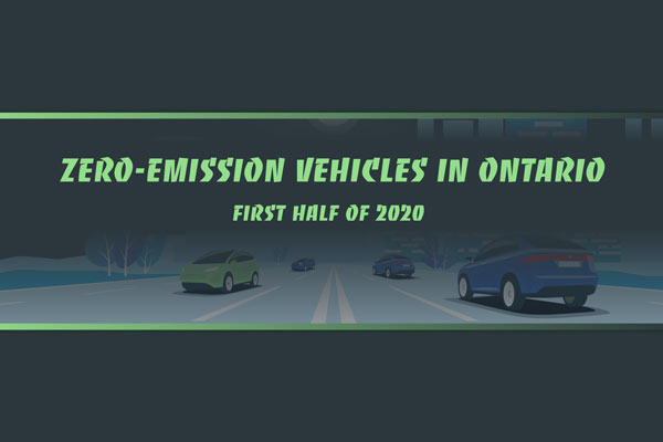 Zero-emission vehicles in Ontario, first half of 2020