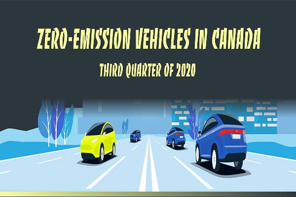 Zero-emission vehicles in Canada, third quarter of 2020