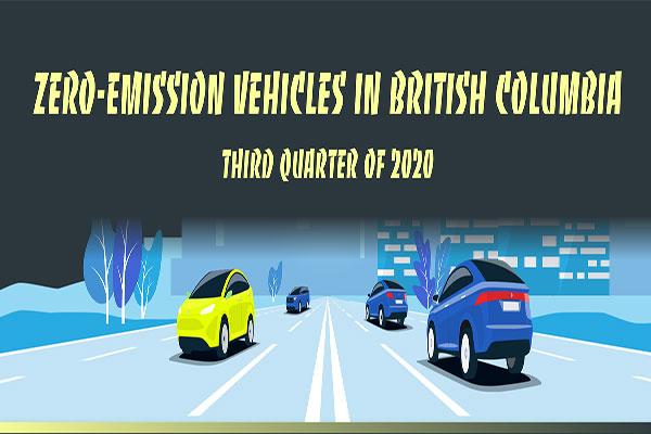 Zero-emission vehicles in British Columbia, third quarter of 2020