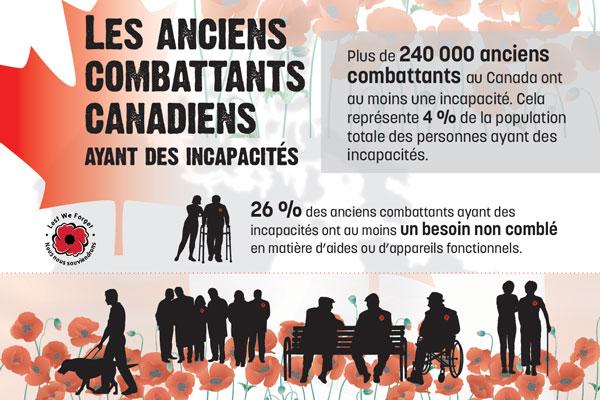 Les anciens combattants canadiens ayant des incapacités, 2017