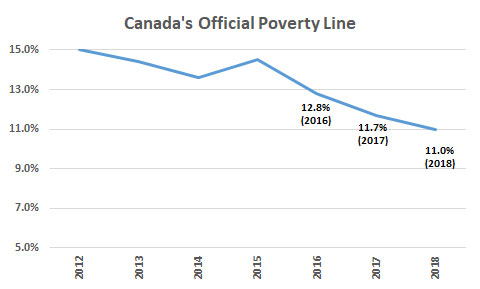 Canada's Official Poverty Line