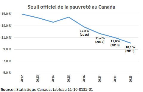 Seuil officiel de la pauvreté au Canada