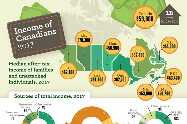 Income of Canadians, 2017