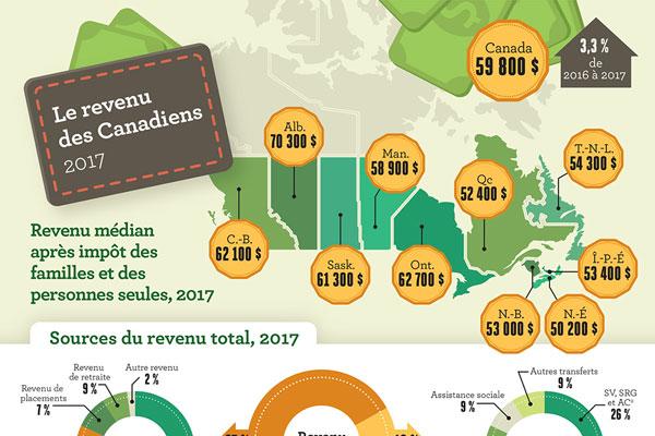 Le revenu des canadiens, 2017