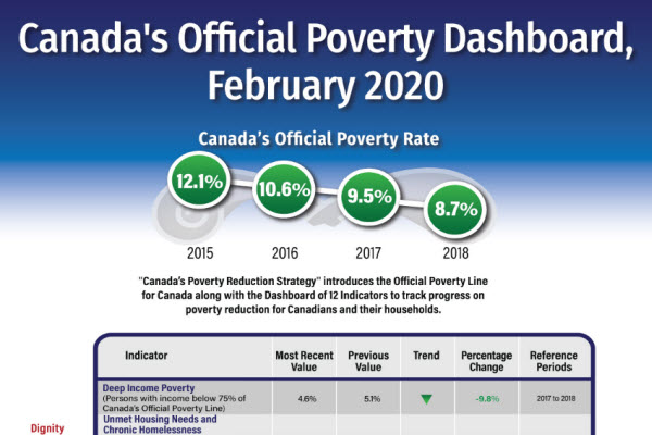 Canada's Official Poverty Dashboard