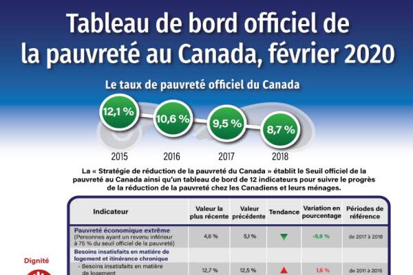Tableau de bord officiel de la pauvreté au Canada