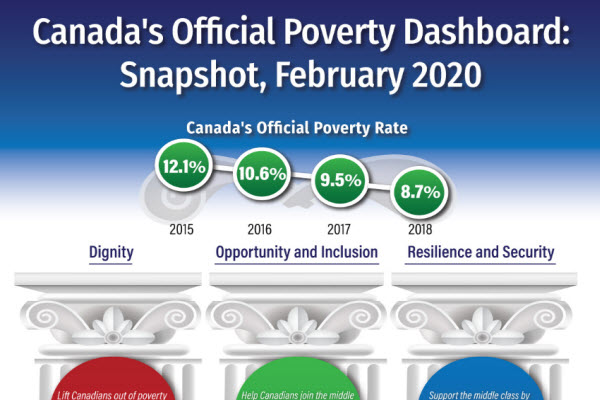 Canada's Official Poverty Dashboard: Snapshot
