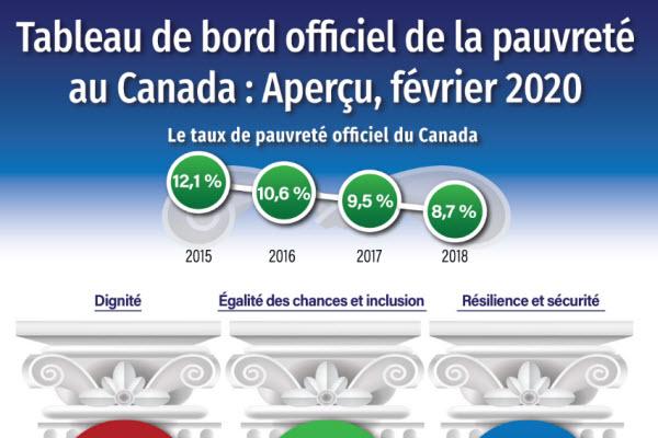 Tableau de bord officiel de la pauvreté au Canada : Aperçu