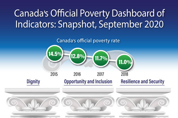 Canada's Official Poverty Dashboard of Indicators: Snapshot, September 2020