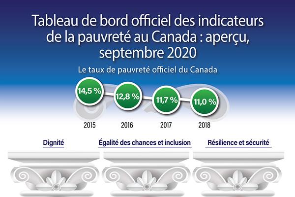 Tableau de bord officiel des indicateurs de la pauvreté au Canada : Aperçu, septembre 2020