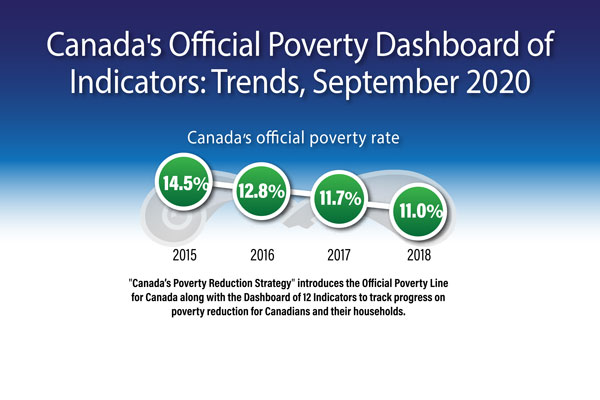 Canada's Official Poverty Dashboard of Indicators: Trends, September 2020