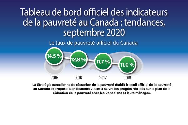 Tableau de bord officiel des indicateurs de la pauvreté au Canada : Tendances, septembre 2020