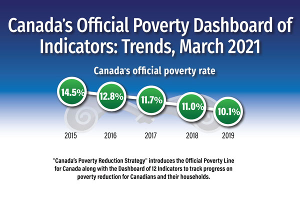 Canada's Official Poverty Dashboard of Indicators: Trends, March 2021