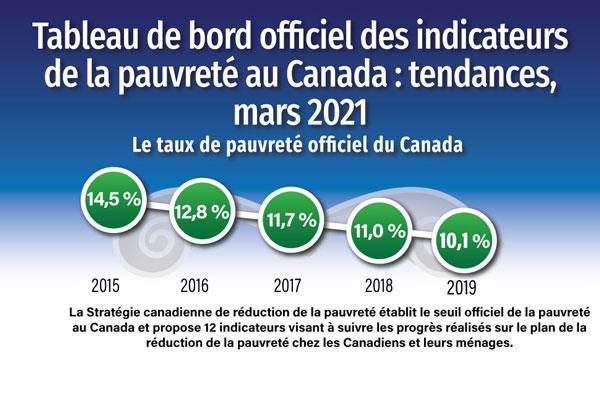 Tableau de bord officiel des indicateurs de la pauvreté au Canada : tendances, mars 2021