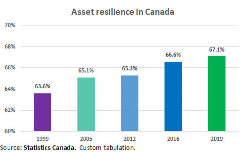 Asset Resilience