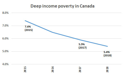 Deep income poverty
