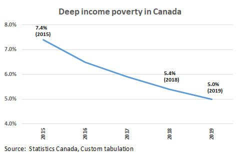 Deep income poverty in Canada