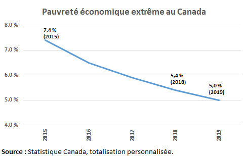 Pauvreté économique extrême