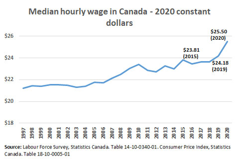 Median hourly wage in Canada - 2020 constant dollars