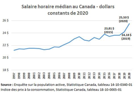 Salaire horaire médian au Canada - dollars constants de 2020