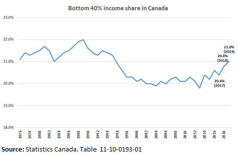 Bottom 40% income share in Canada