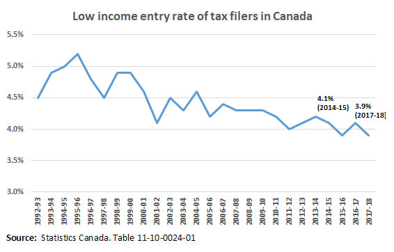 Low income entry rate in Canada