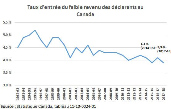 Taux d'entrée d'une situation de faible revenu au Canada